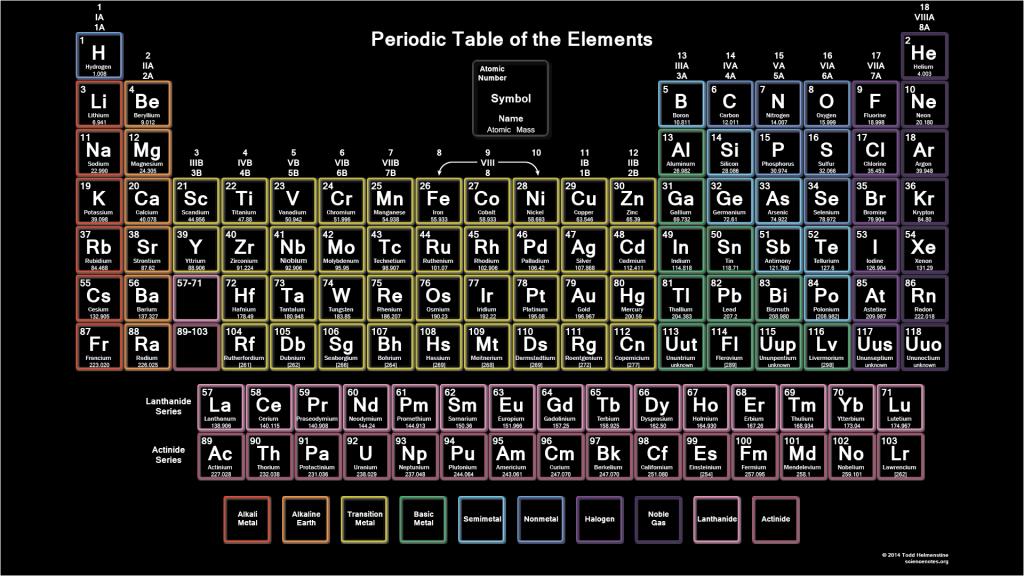 Color Printable Periodic Table - Neon Theme | Fisica, Dicas
